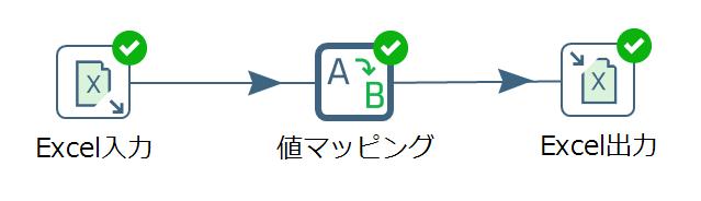 sample_flow